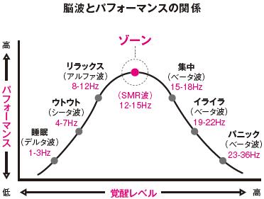 脳波とパフォーマンスの関係